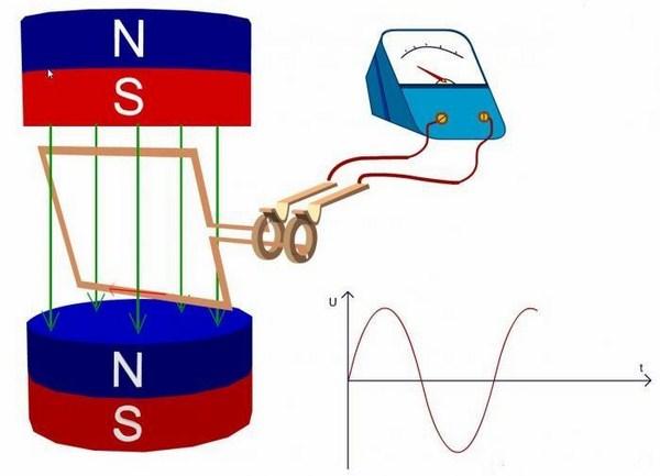 Điện xoay chiều trong vật lý