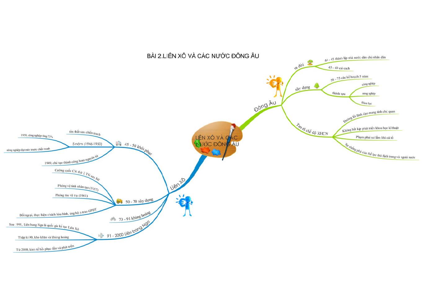 Ưu điểm của phương pháp học lịch sử bằng sơ đồ tư duy