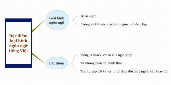 Đặc điểm loại hình ngôn ngữ tiếng Việt