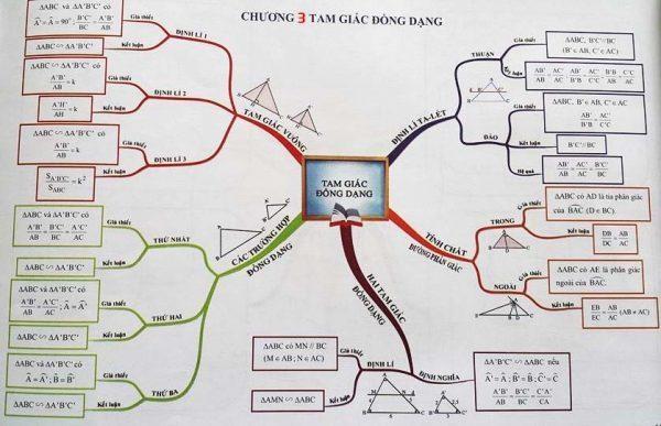 Học thuộc các định lý và tính chất