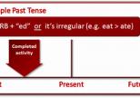 Thì Quá Khứ Đơn – Cách Dùng Và Một Số Lưu Ý Khi Học Tiếng Anh